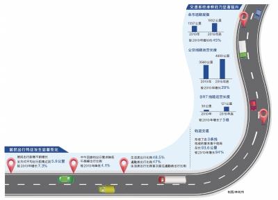 """郑州城市交通""""体检报告""""显示居民出行距离长了"""