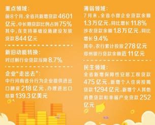"""河南省公布前8个月银行服务实体""""成绩单"""""""
